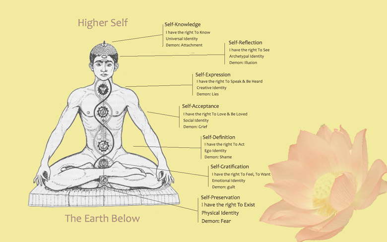 Chakra_Balancing_with_ Bagua_Miami_Spiritual_Center